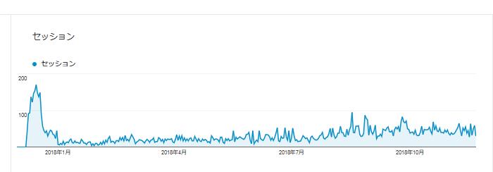 ブログ運営1年のアクセス数