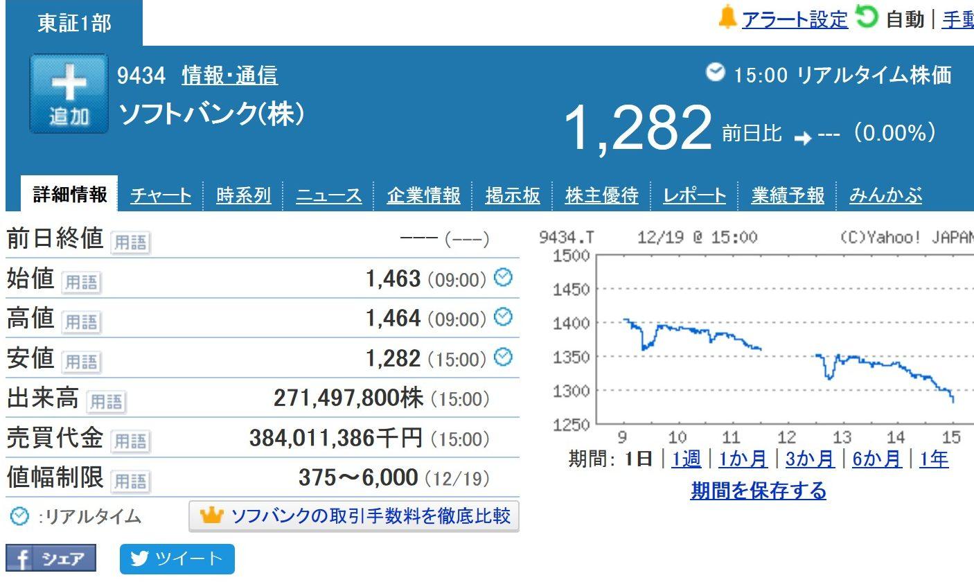 ソフトバンク 上場初日の株価